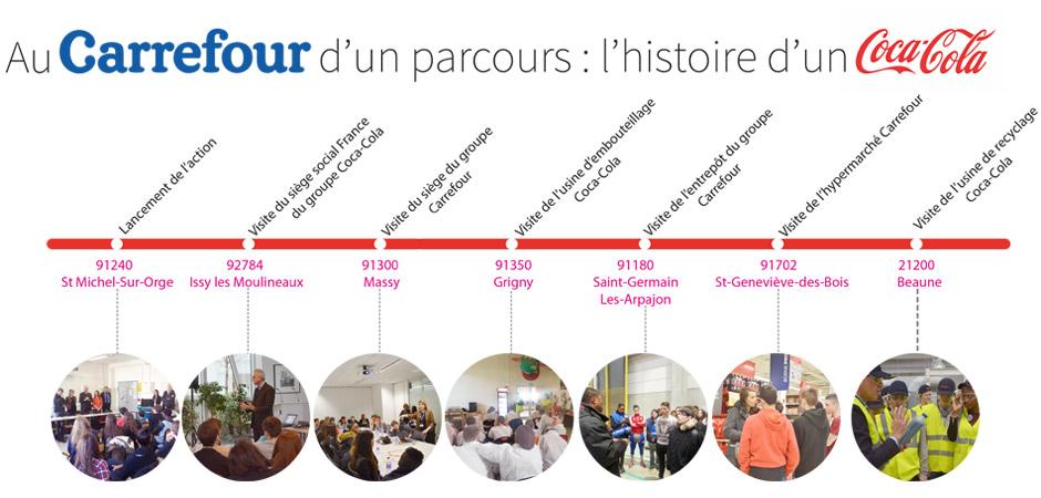 """action spécifique """"Au Carrefour d'un parcours : l'histoire d'un Coca-Cola"""" - Le Réseau"""