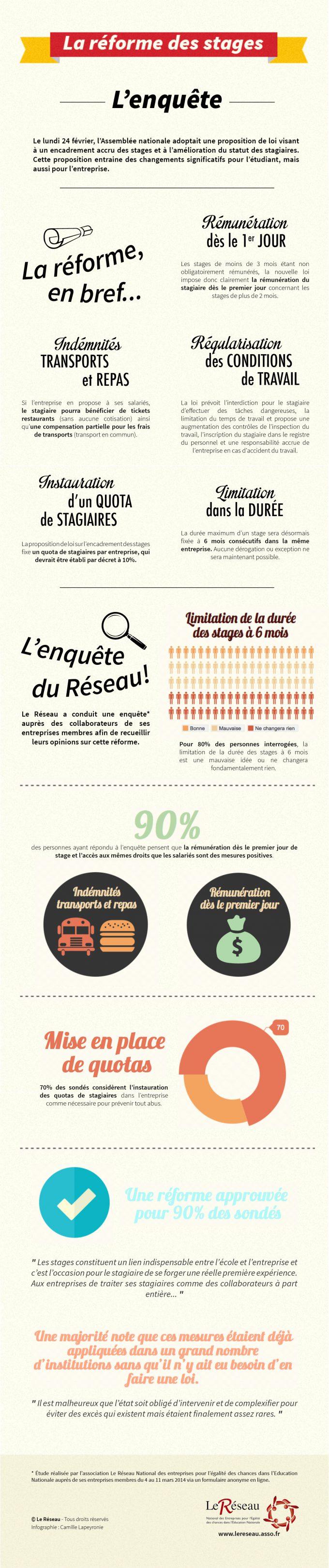 Infographie - La réforme des stages